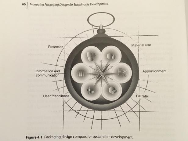 Packaging design compass